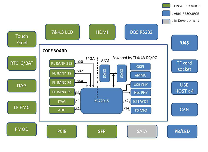 MYD-C7Z015 Development Board | Xilinx Zynq-7015 ARM Cortex