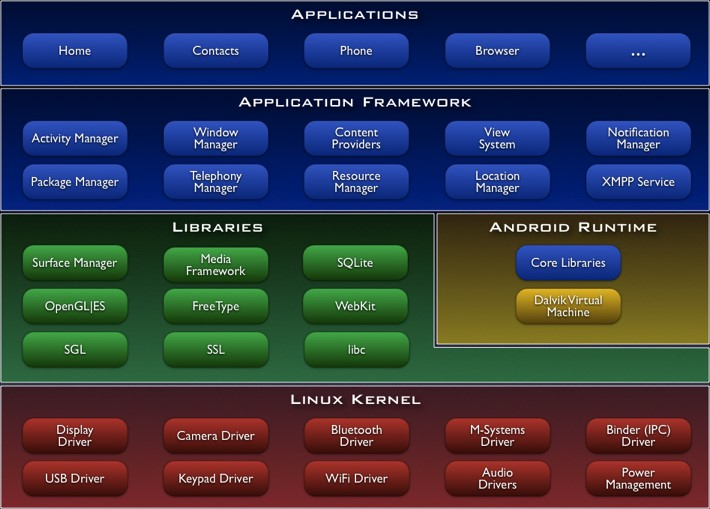 Android Is An Operating System Based On The Linux Kernel And Designed Primarily For Touchscreen Mobile Devices Such As Smartphones Tablet Computers